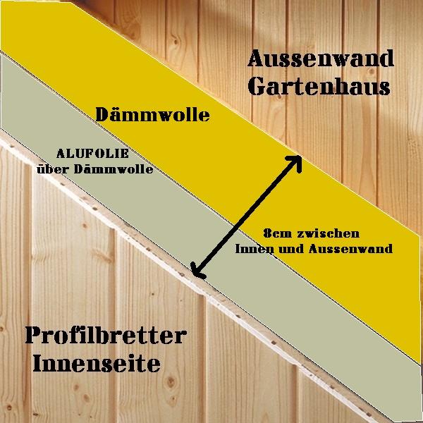 Geliebte Gartenhaus zur Aussensauna umbauen ? =- #KC_48